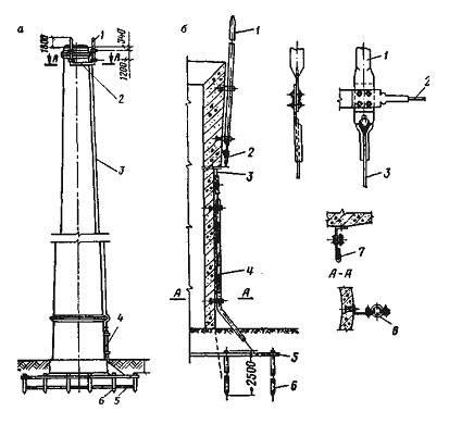 Дымовые трубы для котельных: выбор, расчет высоты и диаметра и монтаж