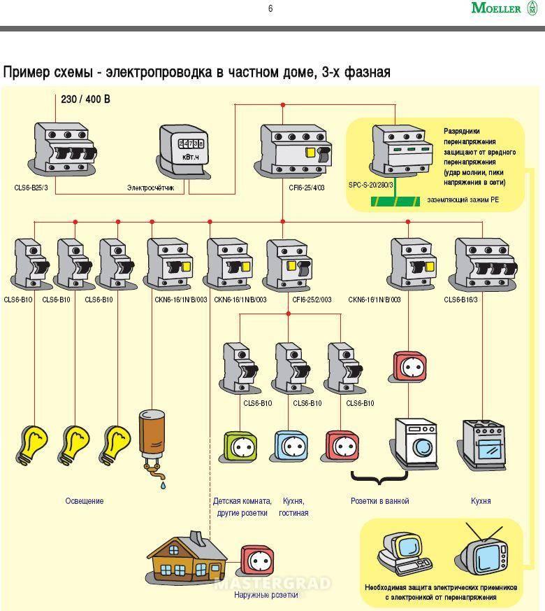 Схема электропроводки в доме: проектирование и грамотная реализация своими руками (110 фото)