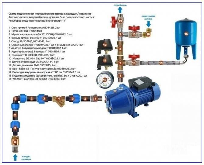 Подключение насосной станции к скважине и колодцу, схемы и особенности