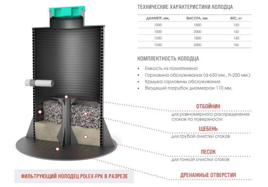Фильтрующий колодец: конструкция, назначение, технология устройства