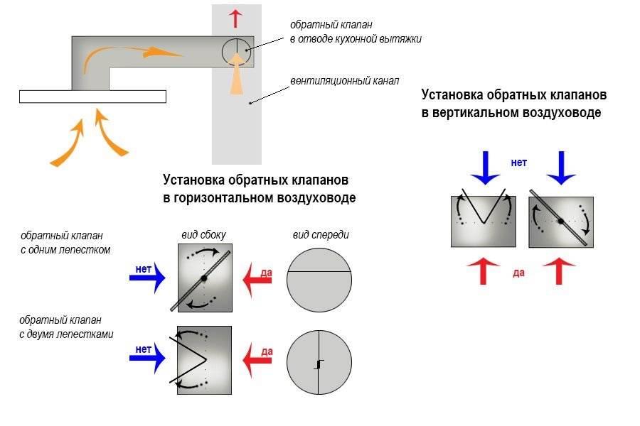 Система вентиляции на кухне в квартире. как правильно организовать вентиляцию на кухне, используя вытяжку