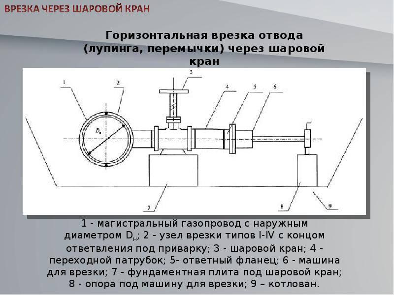 Организация выполнения работ по установке и снятию заглушек на газопроводах