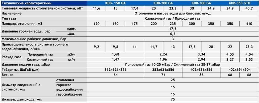 Каков срок службы бытовых газовых котлов и от чего он зависит. срок службы настенных и напольных газовых котлов