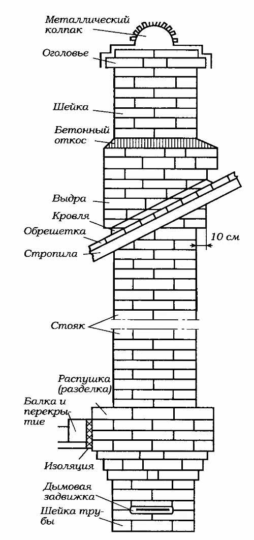 Как правильно построить кирпичный дымоход для камина - блог о строительстве