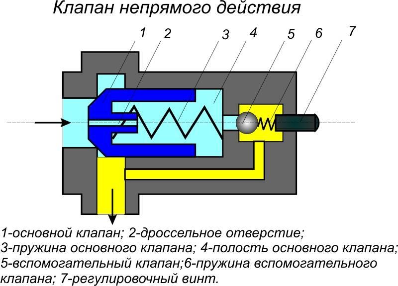 Соленоидный электромагнитный клапан: характеристика запирающих устройств подробно, на фото