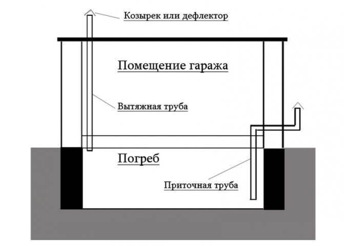 ✅ вентиляция в погребе с двумя трубами и система с одной трубой - dnp-zem.ru