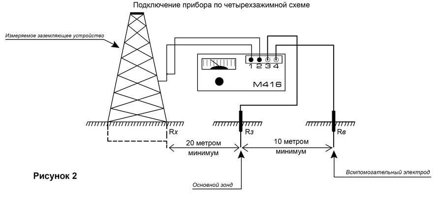 Как выполняется измерение сопротивления заземления » сайт для электриков - советы, примеры, схемы
