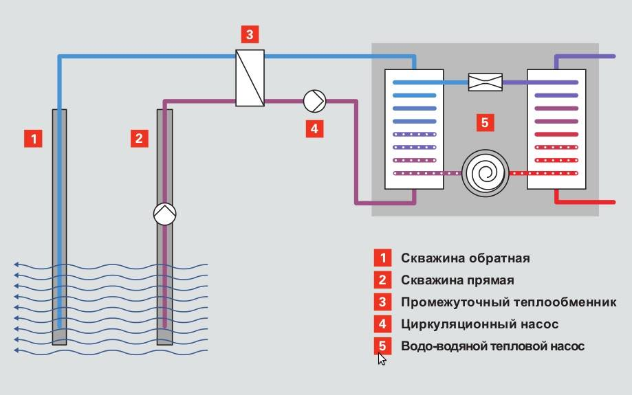 Самодельный тепловой насос из компрессора