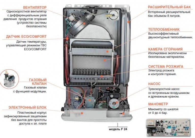 Как запустить и отключить напольный и настенный газовый котел?