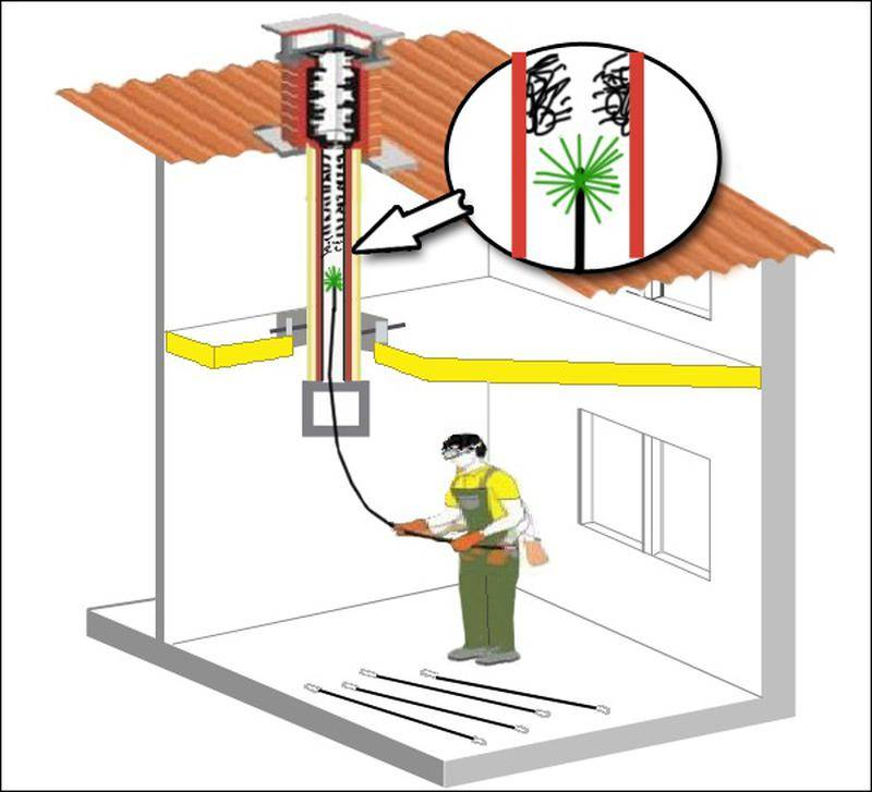 Чистка вентиляции в многоквартирном доме и кто должен делать