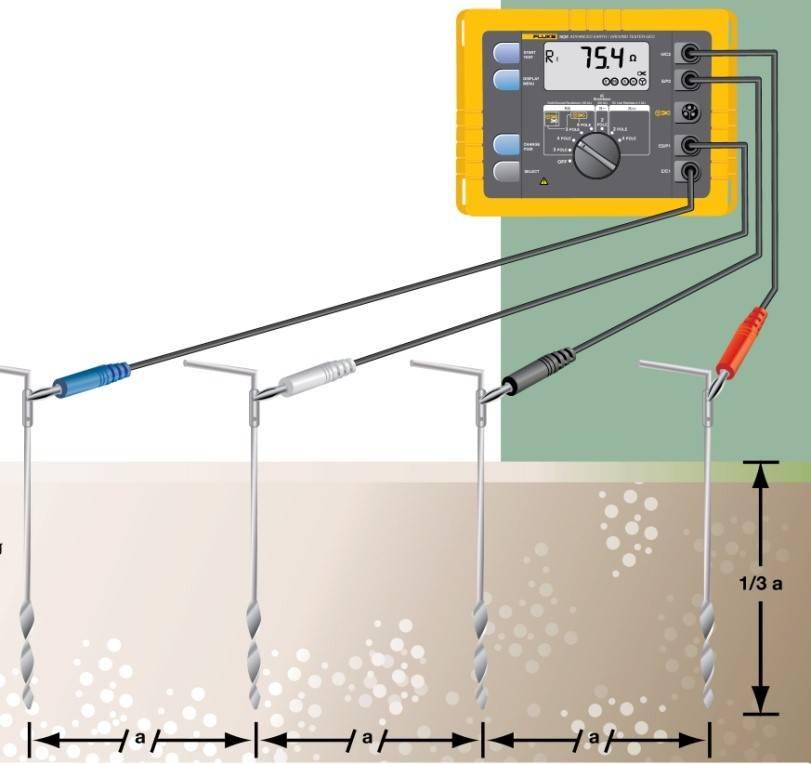 Приборы для измерения сопротивления заземления