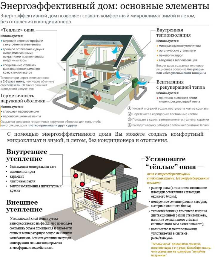 Энергосберегающие системы отопления частного дома