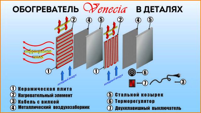 Виды, устройство и установка инфракрасного потолочного обогревателя