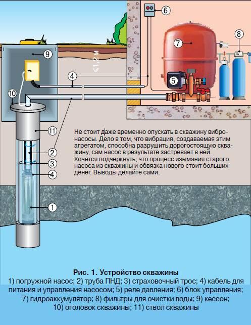 Обустройство скважины своими руками: инструкция,на воду.