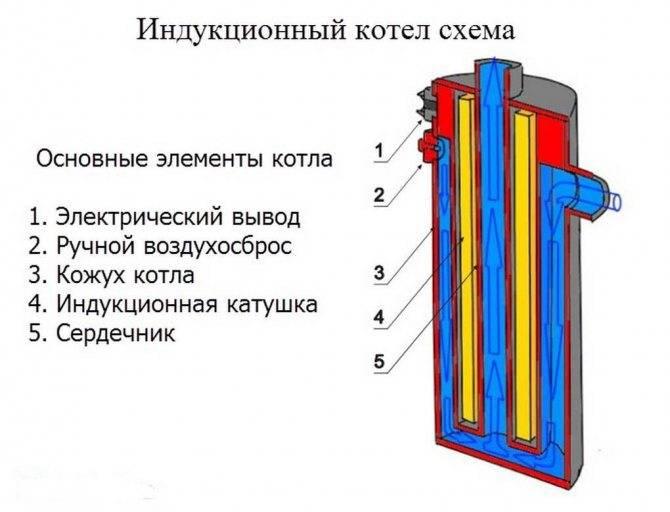 Анализ электрического котла скорпион