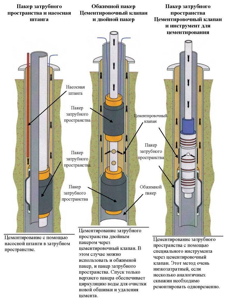 Как производят цементирование скважин?
