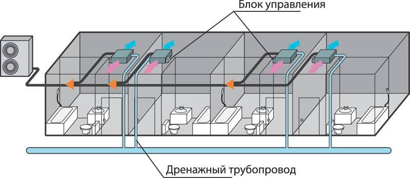 Особенности монтажа мультизональных систем кондиционирования
