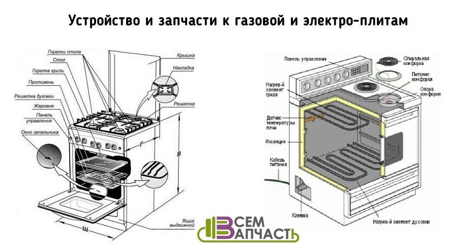 Как правильно установить духовой шкаф на кухню своими руками?