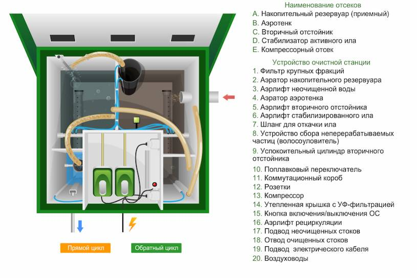 Инструкция по эксплуатации септика топас