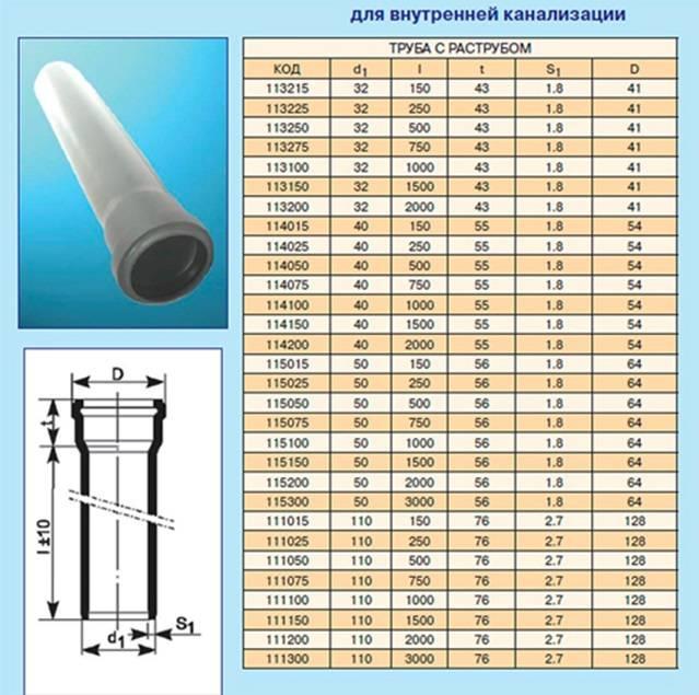 Размеры канализационных труб из пвх: сферы применения и особенности монтажа в системах канализации