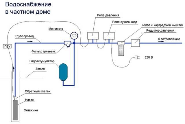 Водопровод из скважины на даче своими руками: делаем правильно