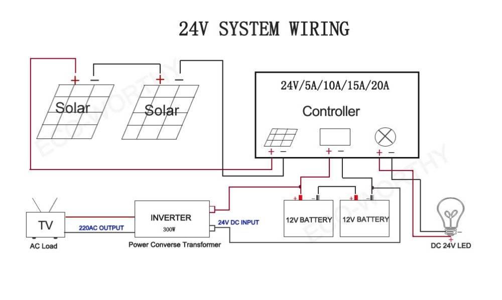 Солнечный контроллер заряда