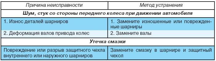 Основные поломки кондиционеров