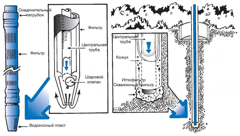 Как сделать фильтр для скважины своими руками