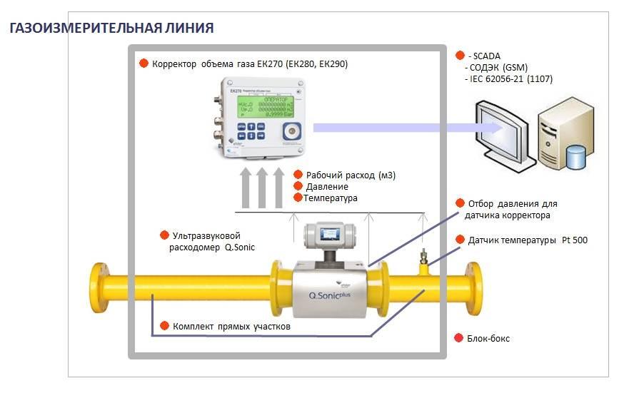 Как снять показания газового счетчика с корректором
