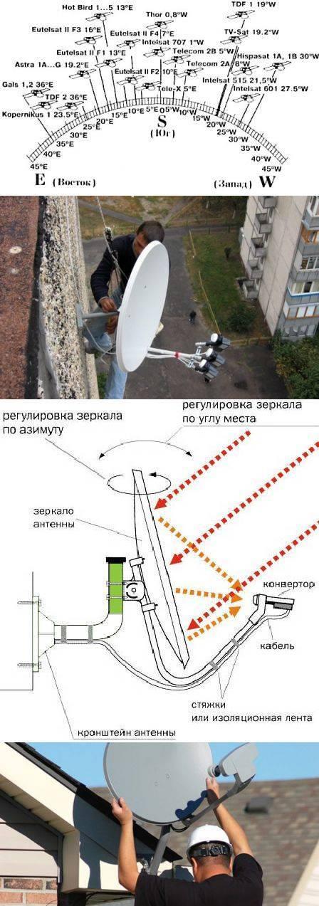 Пошаговая инструкция по настройке антенны телекарта на спутник самостоятельно