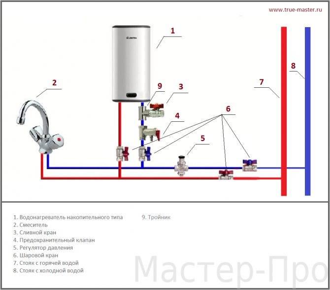 Как подключить бойлер к водопроводу - схема подключения