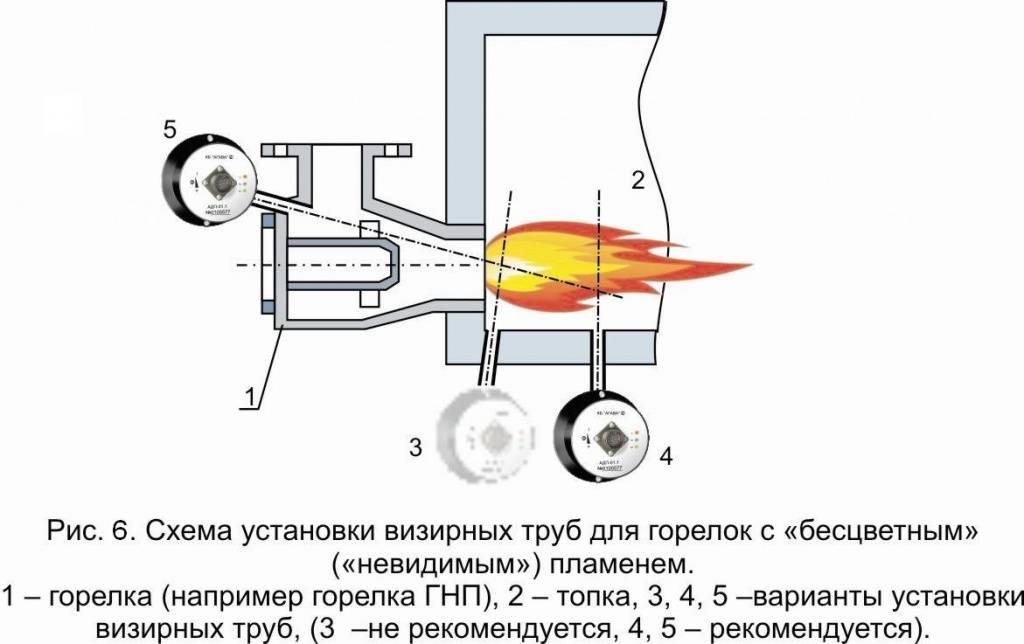 Ремонт газовой горелки своими руками: частые поломки и их устранение | baltija.eu