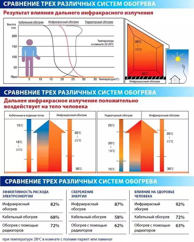Сколько потребляет кварцевый обогреватель