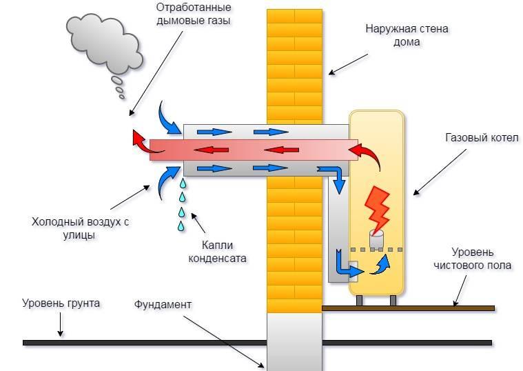 Коаксиальный дымоход - плюсы и минусы, виды, требования к монтажу