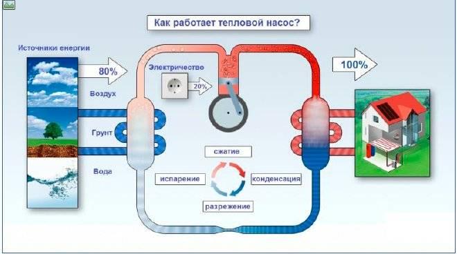 Тепловой насос воздух-воздух: принцип работы, преимущества, недостатки