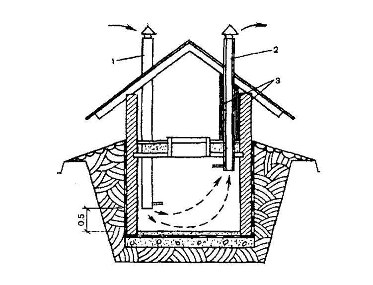 Вентиляция погреба: рабочие схемы и профессиональные советы