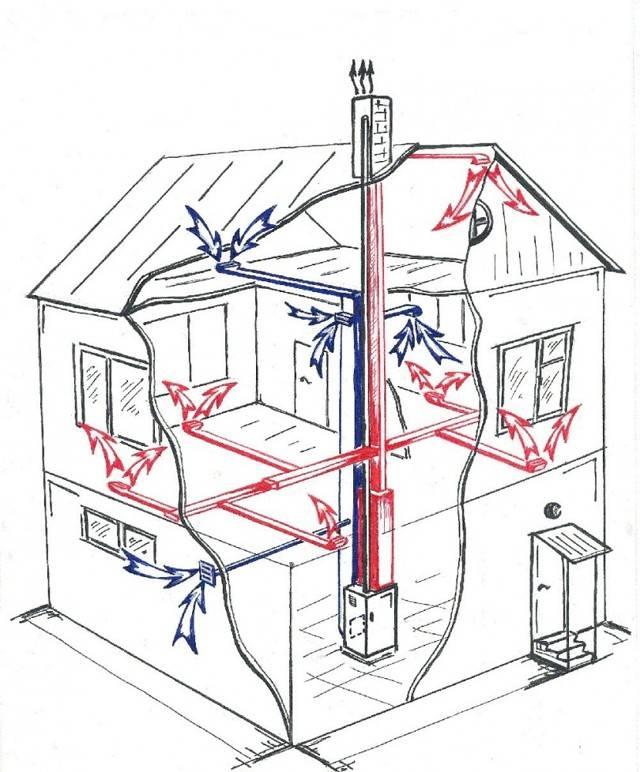 Вентиляция в дачном доме своими руками, схема