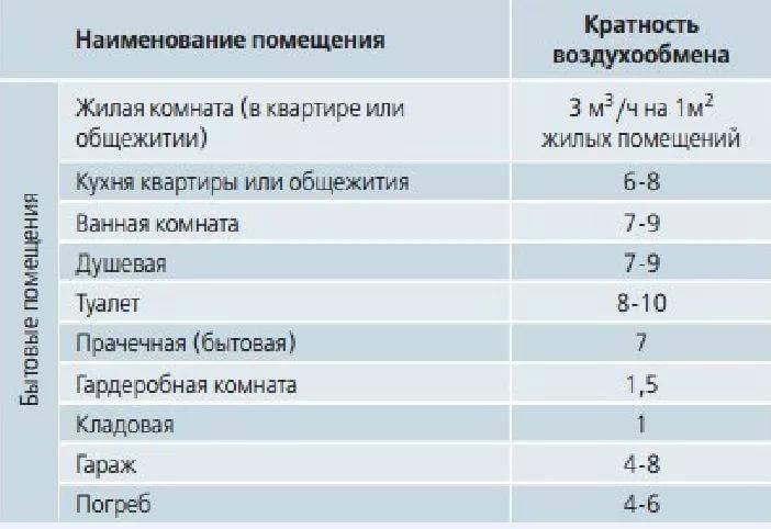 Нормативные значения вентиляции помещения (по госту)