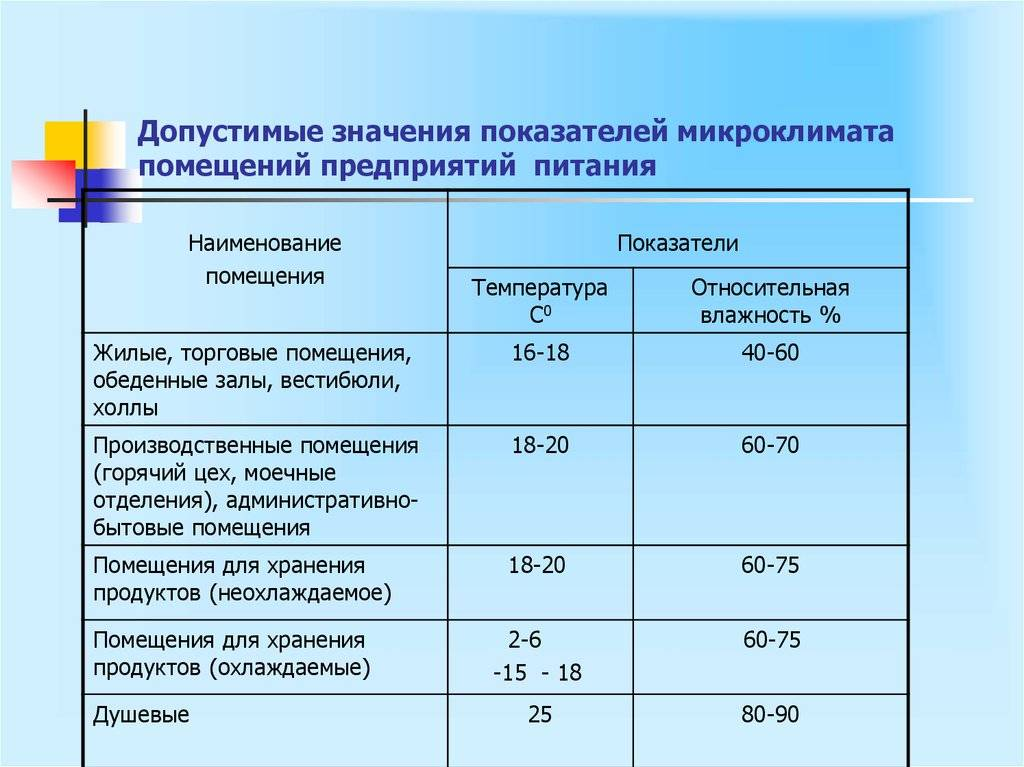 Температура и влажность в помещениях для детей: нормативные значения и способы нормализации показателей