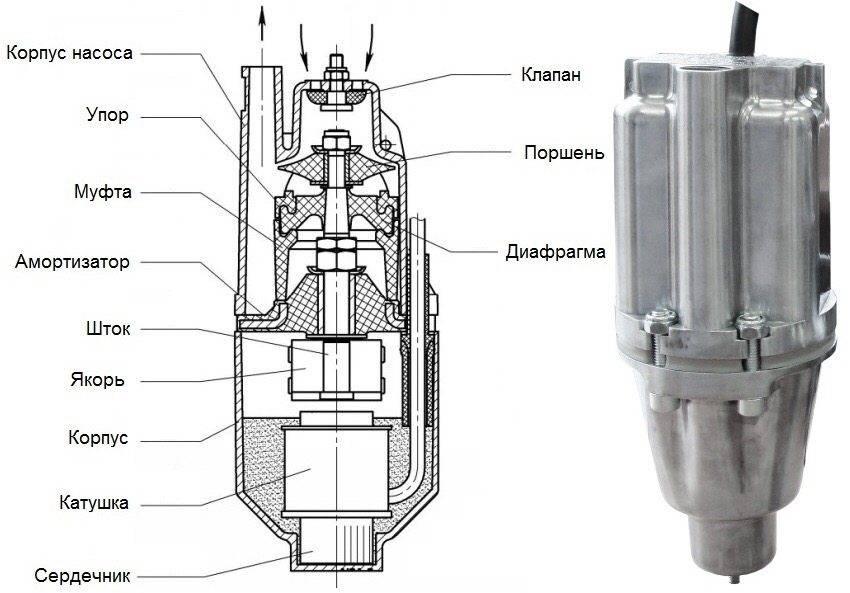 Насос ручеек - технические характеристики и эксплуатация. жми!