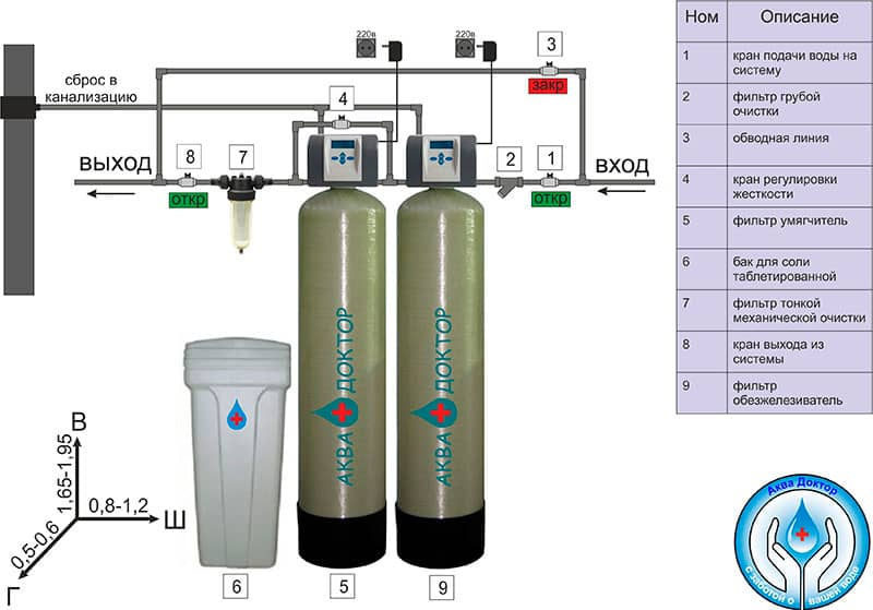 Анализ питьевой воды: какие показатели исследуют, требования к качеству гост и санпин, где сделать полный санитарно-химический тест и его стоимость