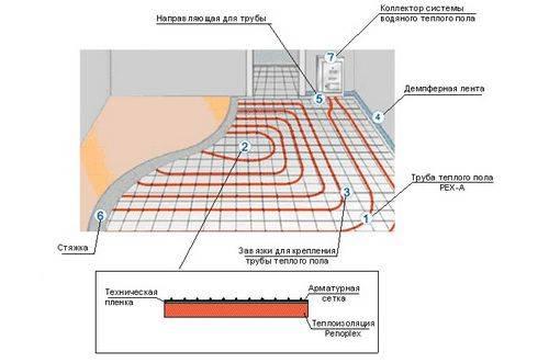 Схемы укладки теплых водяных полов: лучшие монтажные схемы (+ фото)
