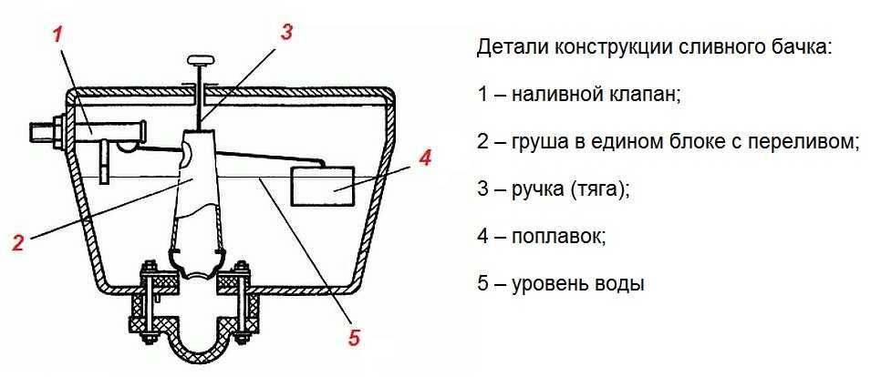 Профилактический ремонт сливного бачка унитаза