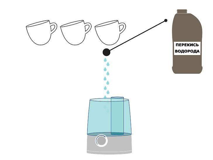Накипь в увлажнителе воздуха (налет) — как отмыть, почистить, чем убрать, удалить, чистка, очистка, лимонной кислотой, средство