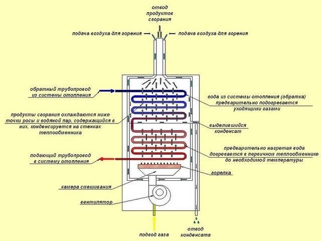 Как устроен конденсационный котел, принцип работы, преимущества и недостатки