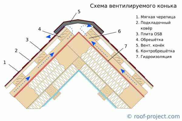Вентиляция кровли: вентиляционный зазор утепленной вальмовой крыши из мягкой кровли, профнастила, подкровельное пространство скатных крыш, коньковая вентиляция