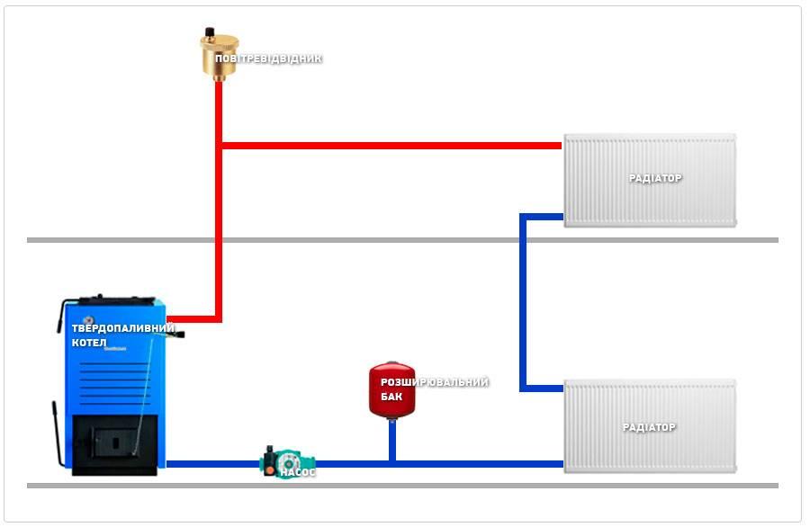 Какой котел отопления подойдет для дома на 200 кв.м? — вентиляция, кондиционирование и отопление