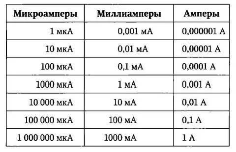 Как перевести амперы в киловатты: принципы перевода и практические примеры с пояснениями