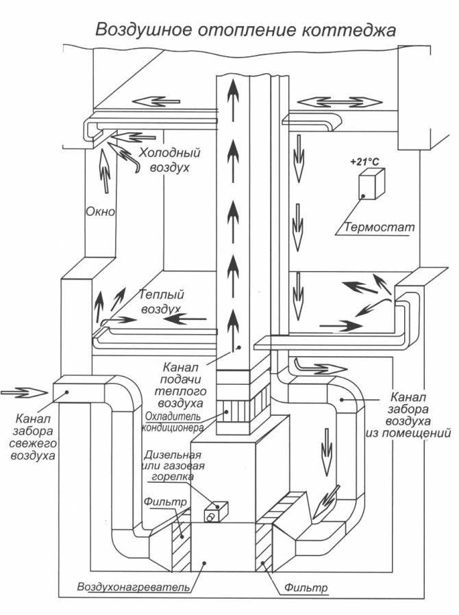 Воздушное отопление и обогрев частного дома своими руками