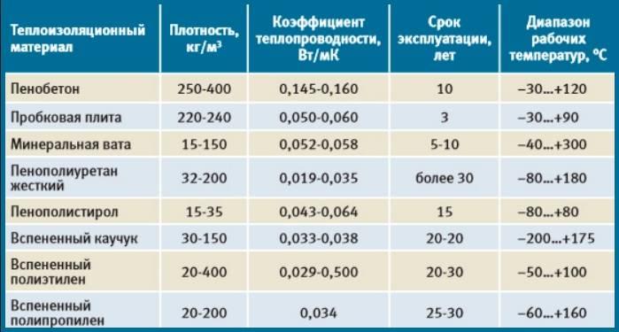 Разновидности и параметры экструдированного пенополистирола